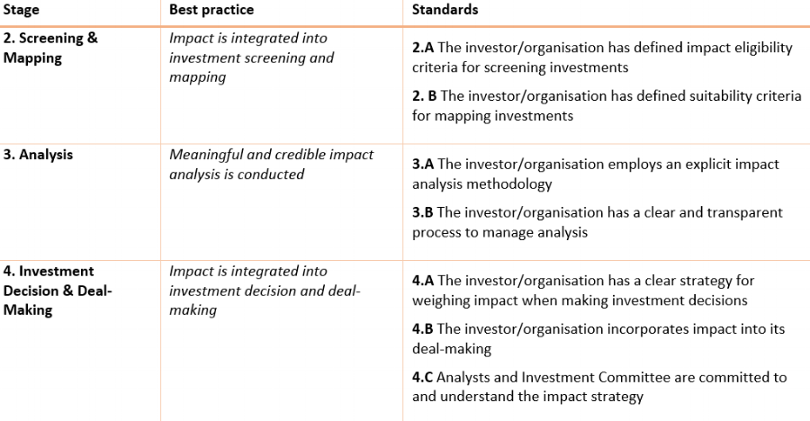 Snapshot of some of The Good Investor stages of impact investment against which we audit and rate social investment organisations.
