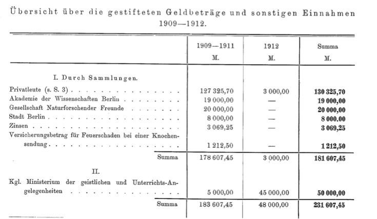 """Figure 1: Overview of the Tendaguru donations. In Carl Wilhelm Franz von Branca, """"Allgemeines über die Tendaguru-Expedition,""""  Archiv für Biontologie  3 (1914): 3–13."""