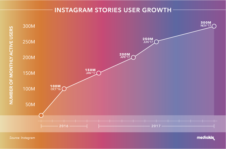 Instagram-Stories-User-Growth-.png