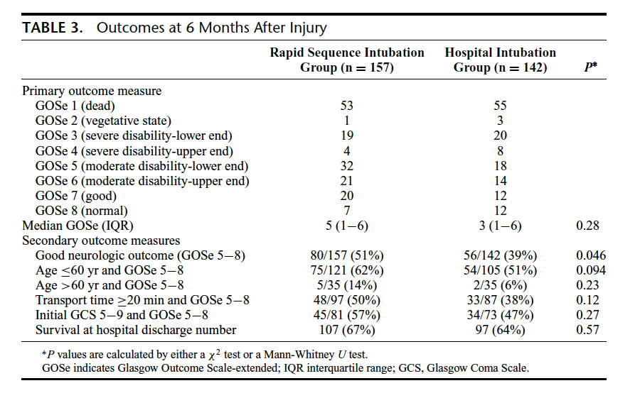 Table 3 from: Bernard, S. A., Nguyen, V., Cameron, P., Masci, K., Fitzgerald, M., Cooper, D. J., ... & Patrick, I. Prehospital rapid sequence intubation improves functional outcome for patients with severe traumatic brain injury: a randomized controlled trial.  Annals of surgery , 2010; 252(6), 959-965