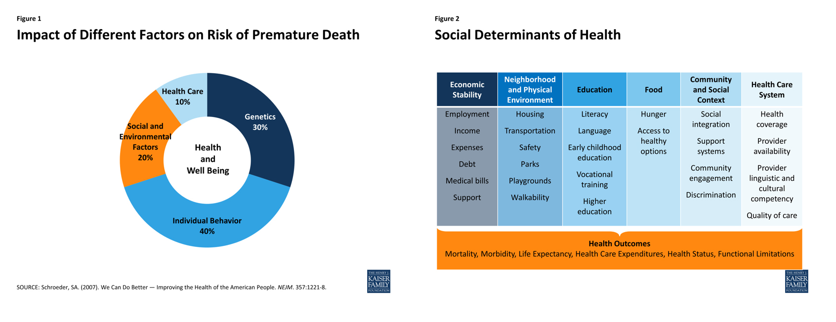 Image source:  http://kff.org/disparities-policy/issue-brief/beyond-health-care-the-role-of-social-determinants-in-promoting-health-and-health-equity/