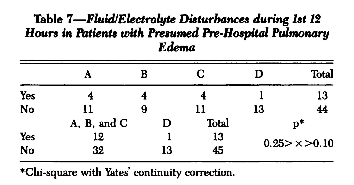 "Table 7 from Hoffman and Reynolds (Reference 6) . Group D represents the ""Furosemide-free"" group."