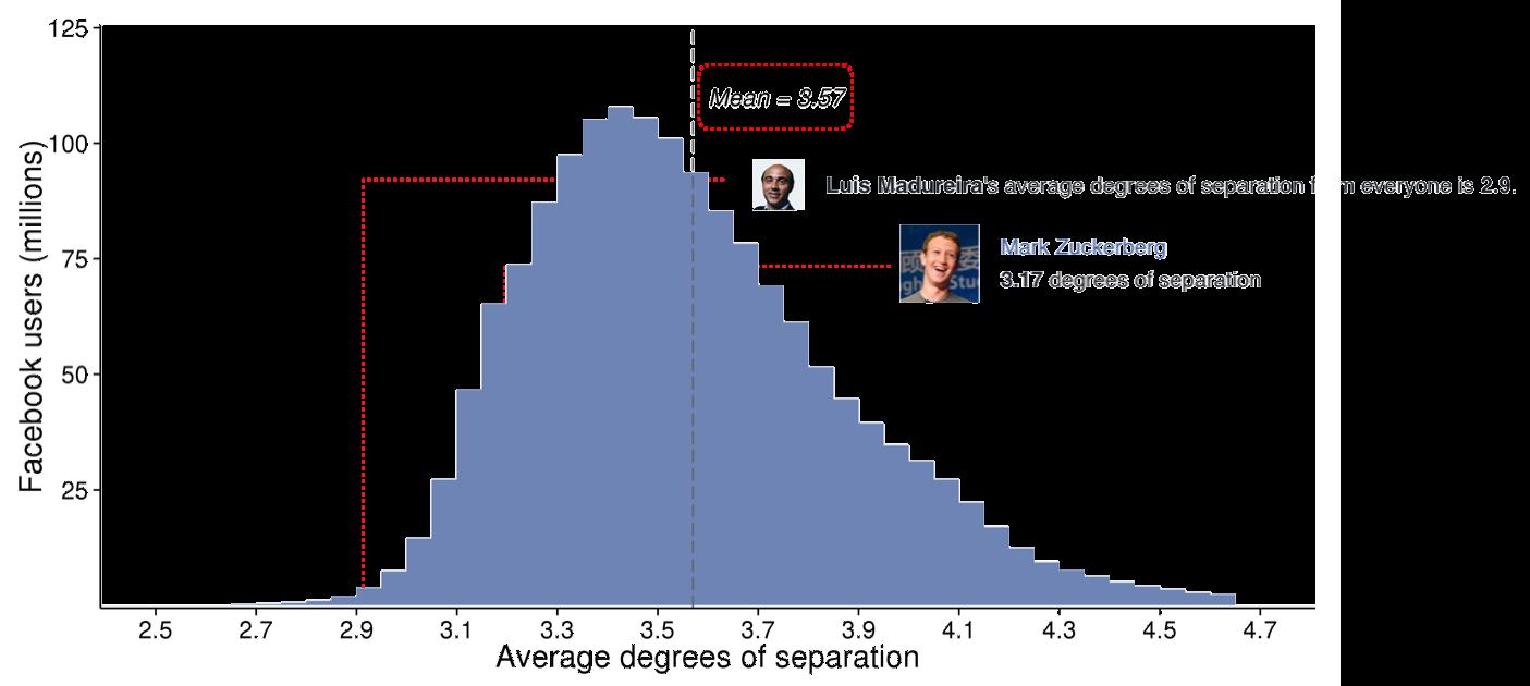average-degree-of-seperation.jpg