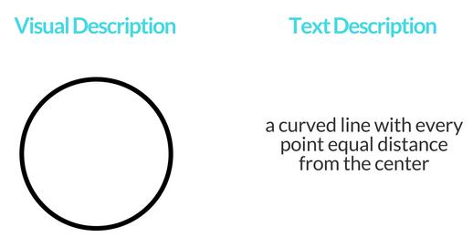 circle - visual and text.png