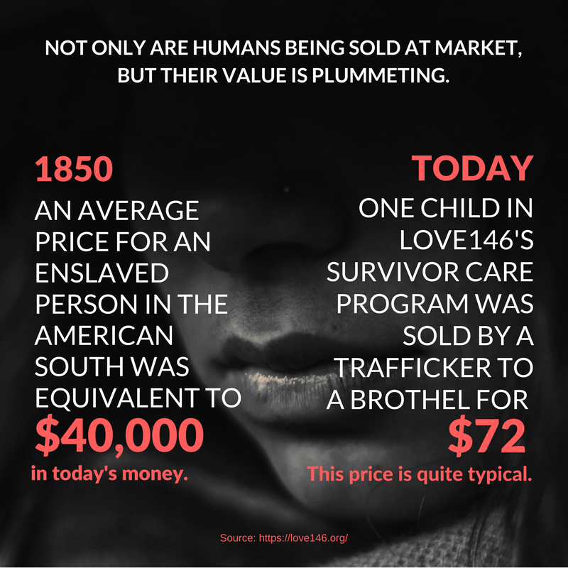 Slavery Value 1850 and Today