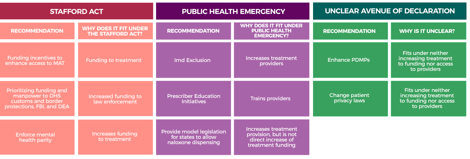 Chart - national emergency lawsFINAL 10.18.17.png