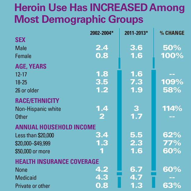 Infographic by The Centers for Disease Control and Prevention  Sources:  National Survey of Drug Use and Health, 2002-2013; National Vital Statistics System, 2002-2013.