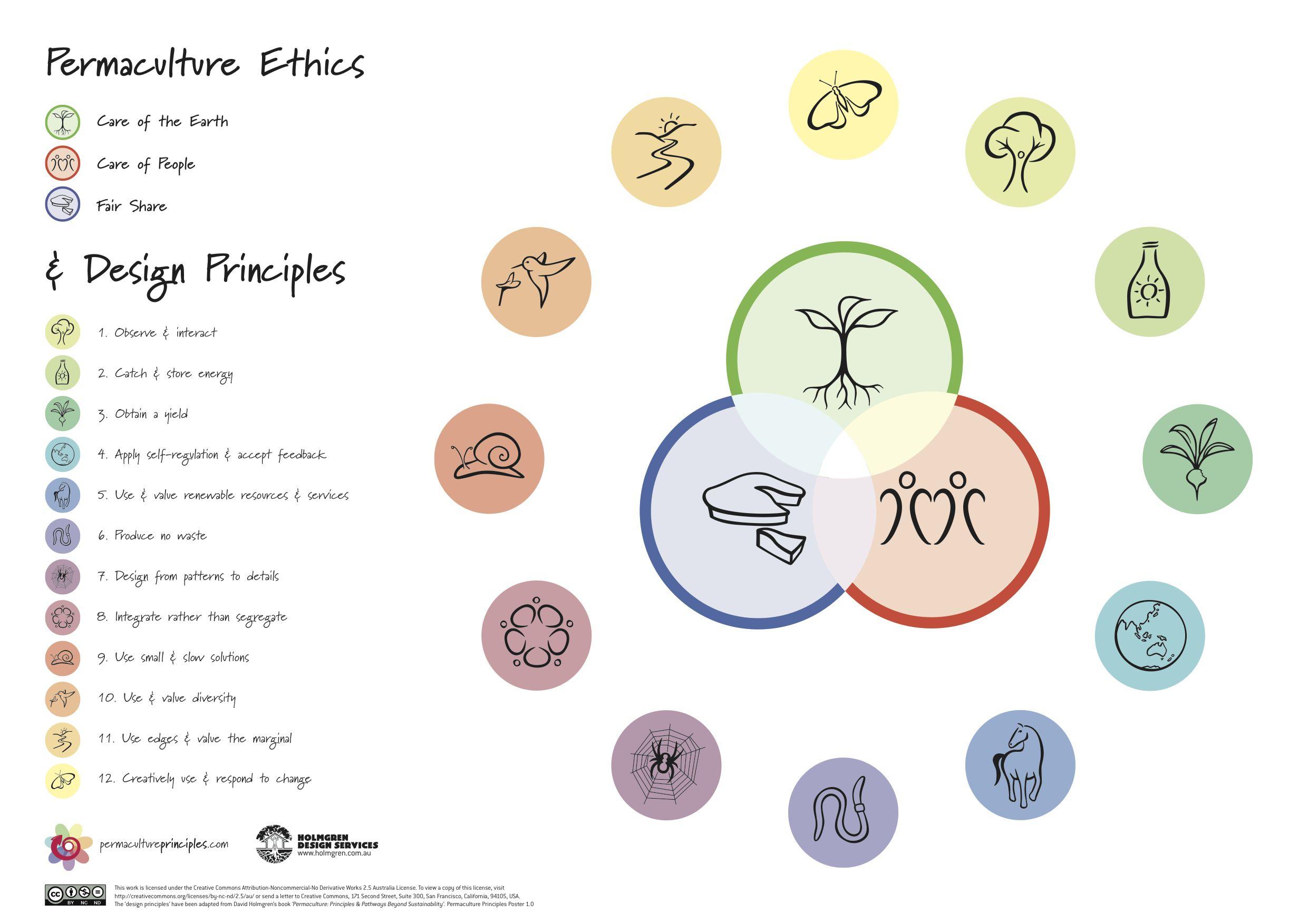 perma principles and ethics.jpg