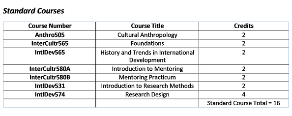 Standard Courses Program Overview.png