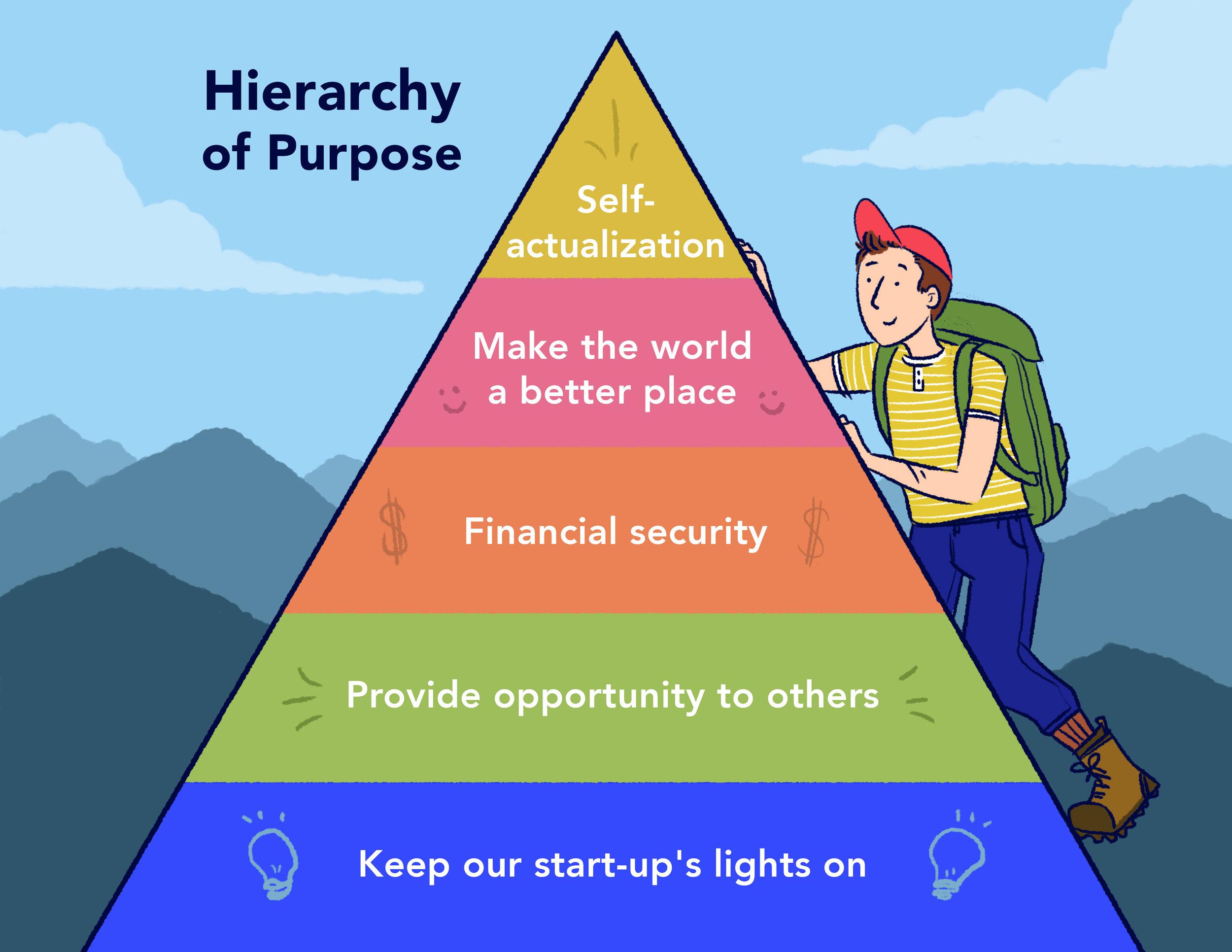 HierarchyofPurpose.jpg