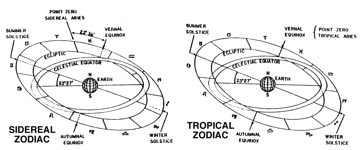 Sidereal-vs-Tropical.png