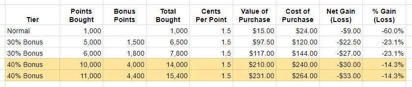 Hyatt points calculations