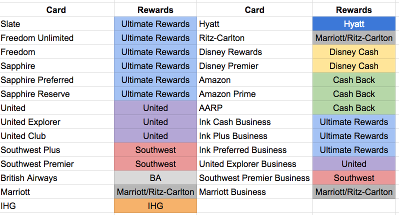 Credit cards and respective reward programs