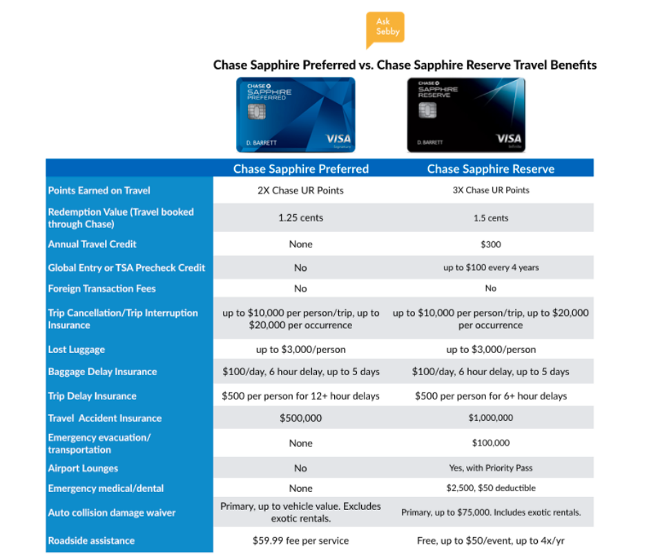Chase Sapphire Preferred vs. Chase Sapphire Reserve Travel Benefits