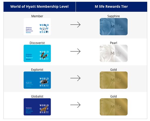 image via https://world.hyatt.com/content/gp/en/rewards/other-partnerships.html