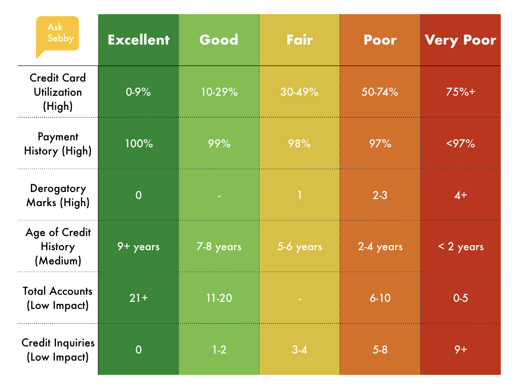 Factors that impact your credit score