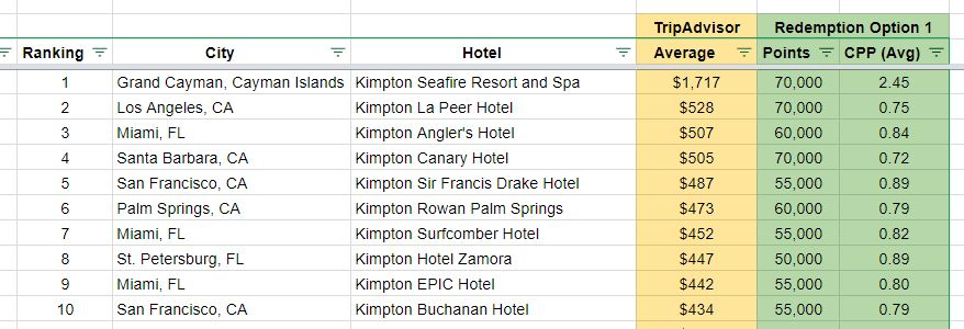 most expensive kimpton hotels