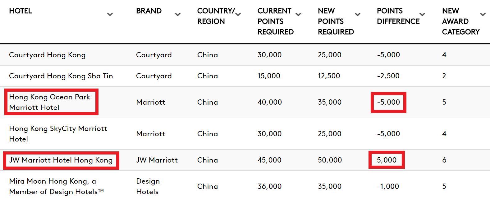 image via https://points-redemption.marriott.com/category-change