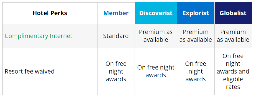 Source:  https://world.hyatt.com/content/gp/en/member-benefits/compare-tiers.html
