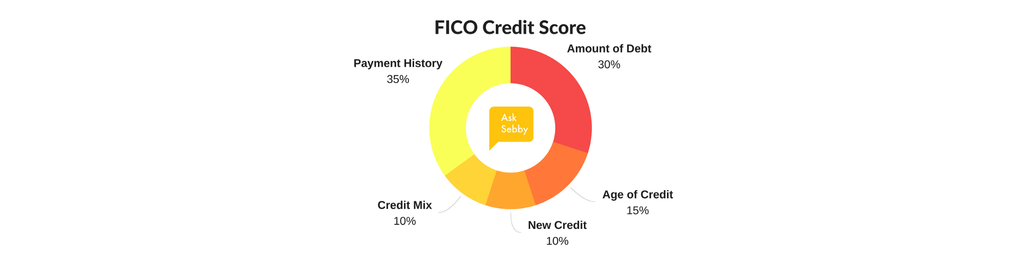 FICO score asksebby.png