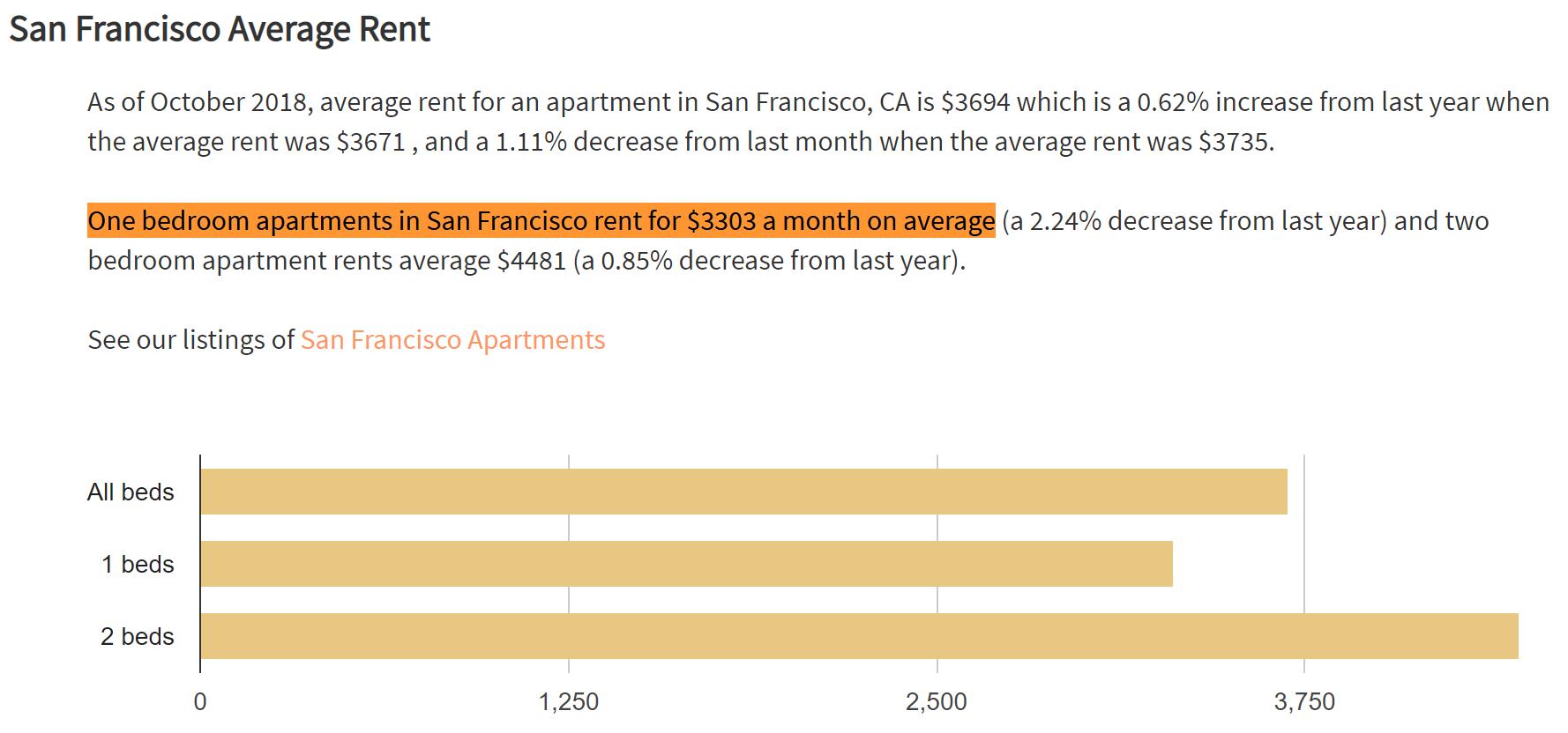 image via https://www.rentjungle.com/average-rent-in-san-francisco-rent-trends/