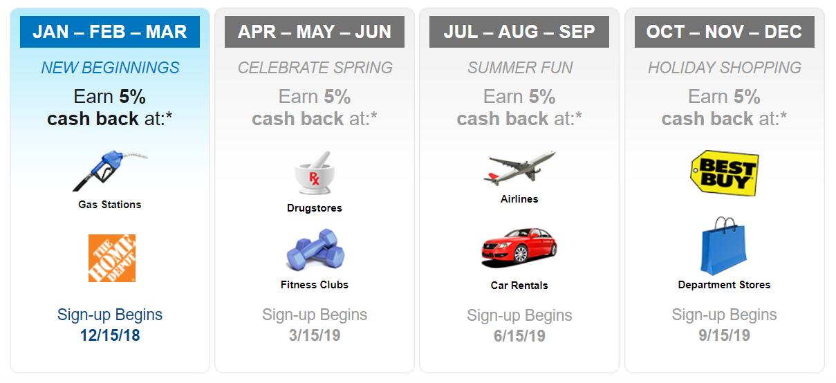 Citi Dividend Calendar 2021 Citi Dividend 5% Cash Back Categories 2019 — AskSebby