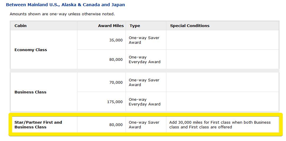 image via https://www.united.com/web/en-US/apps/mileageplus/awards/travel/PrintAwardChart.aspx?O=US&D=JP&P=T