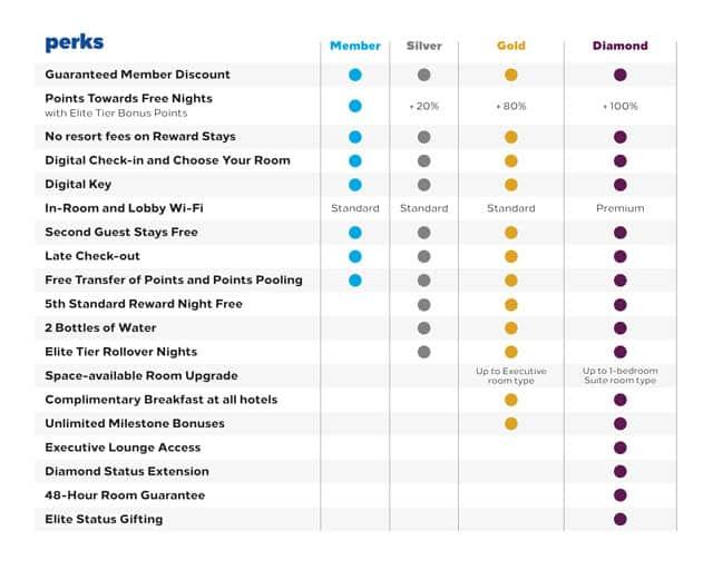 image via https://hiltonhonors3.hilton.com/en/explore/benefits/index.html
