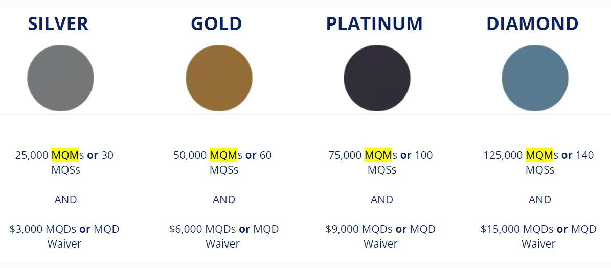 image via https://www.delta.com/content/www/en_US/skymiles/medallion-program/how-to-qualify.html