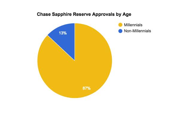 Data via Reddit ( r/churning  +  u/aksurvivorfan )