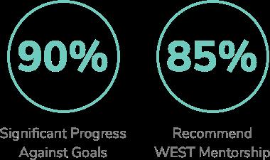 WEST 2018 progress on goals.png