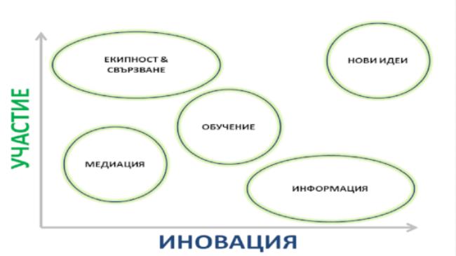 Срещи графика.png