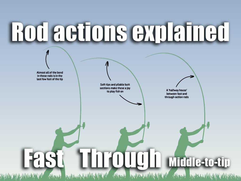Rod actions explained