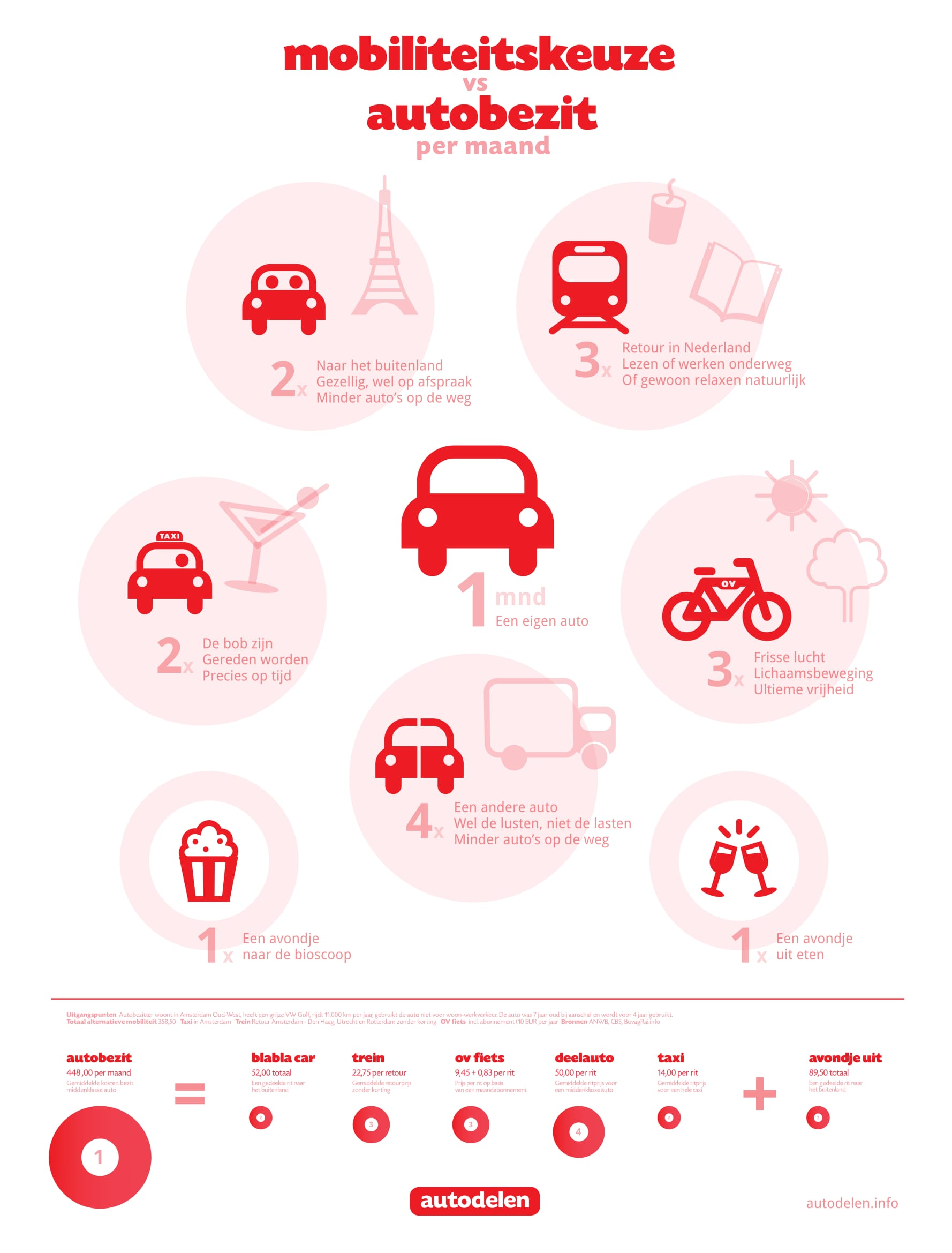 Hoeveel mobiliteit kun je kopen in plaats van een auto -