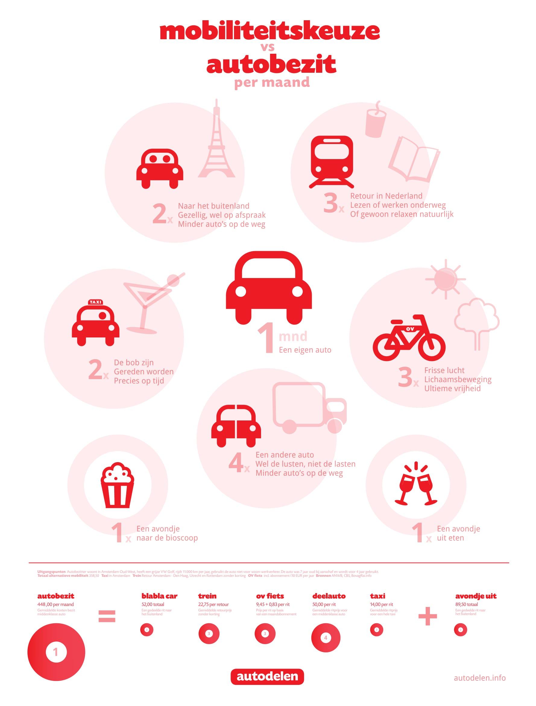 Hoeveel mobiliteit koop je voor een maand autobezit? -