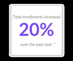 Higher Enrollment