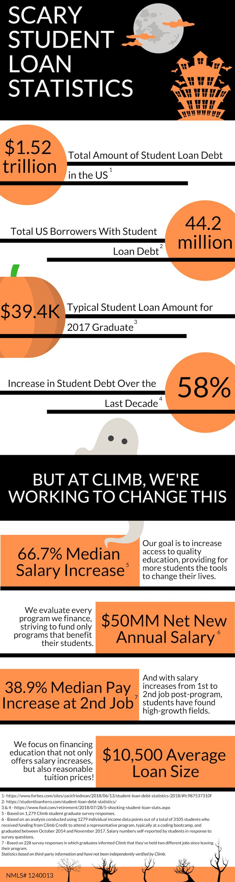 Student Loan Statistics — and How They Can Be Fixed