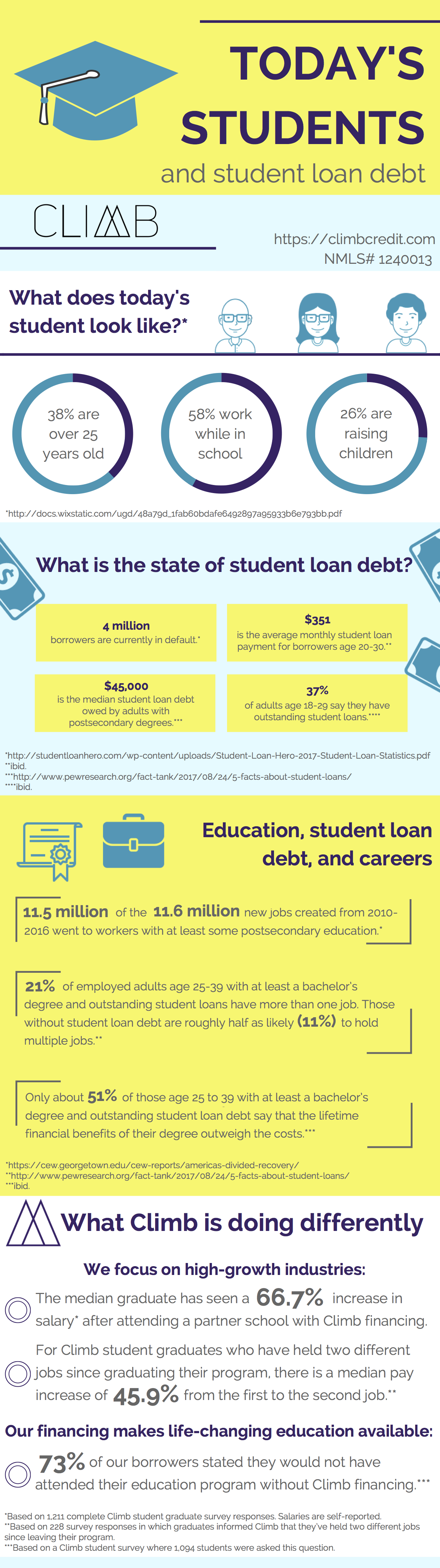 Today's Students and Student Loans