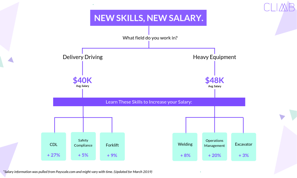 Truck Driving Salary