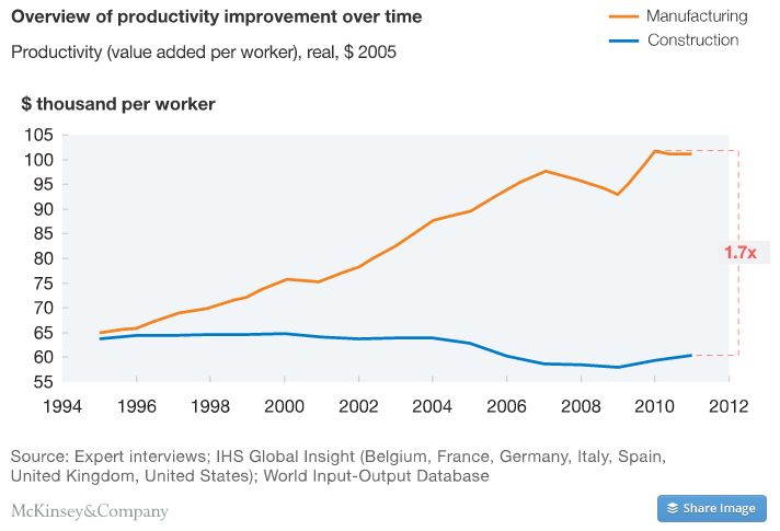 construction productivity imperative