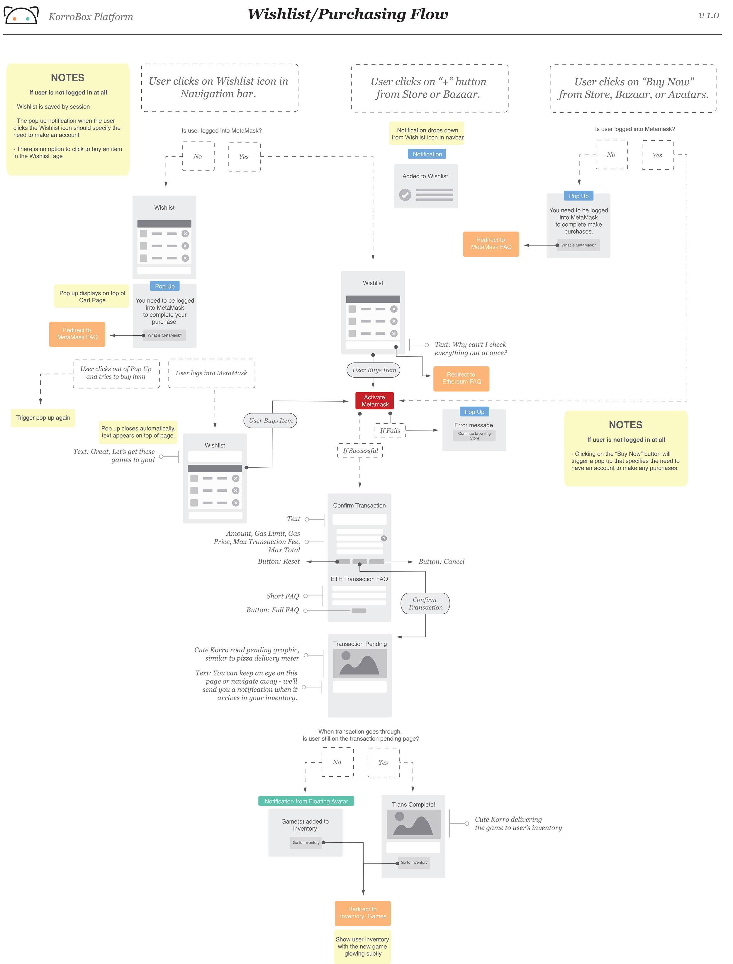 platform-uxflow-wishlistpurchasing.jpg