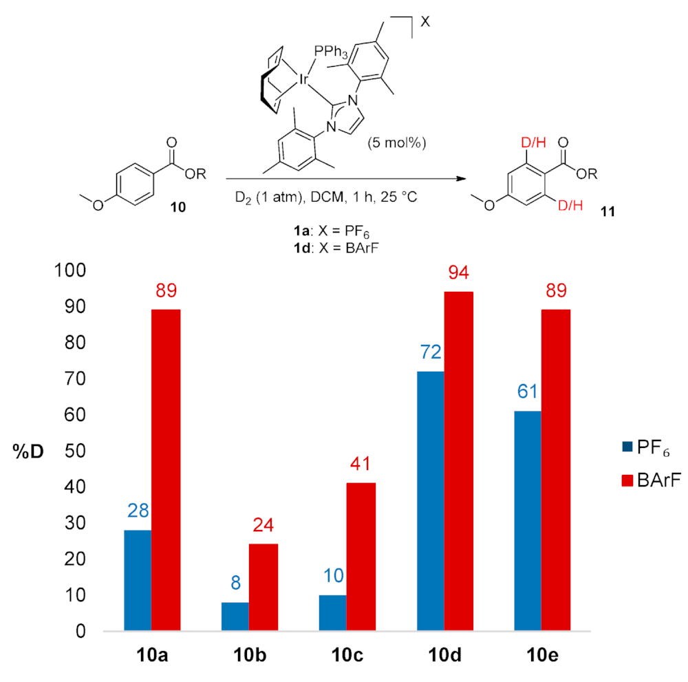 Iridium-Catalysed ortho-Directed Deuterium Labelling of Aromatic Esters—An Experimental and Theoretical Study on Directing Group Chemoselectivity - Molecules 2015, 20, 11676.
