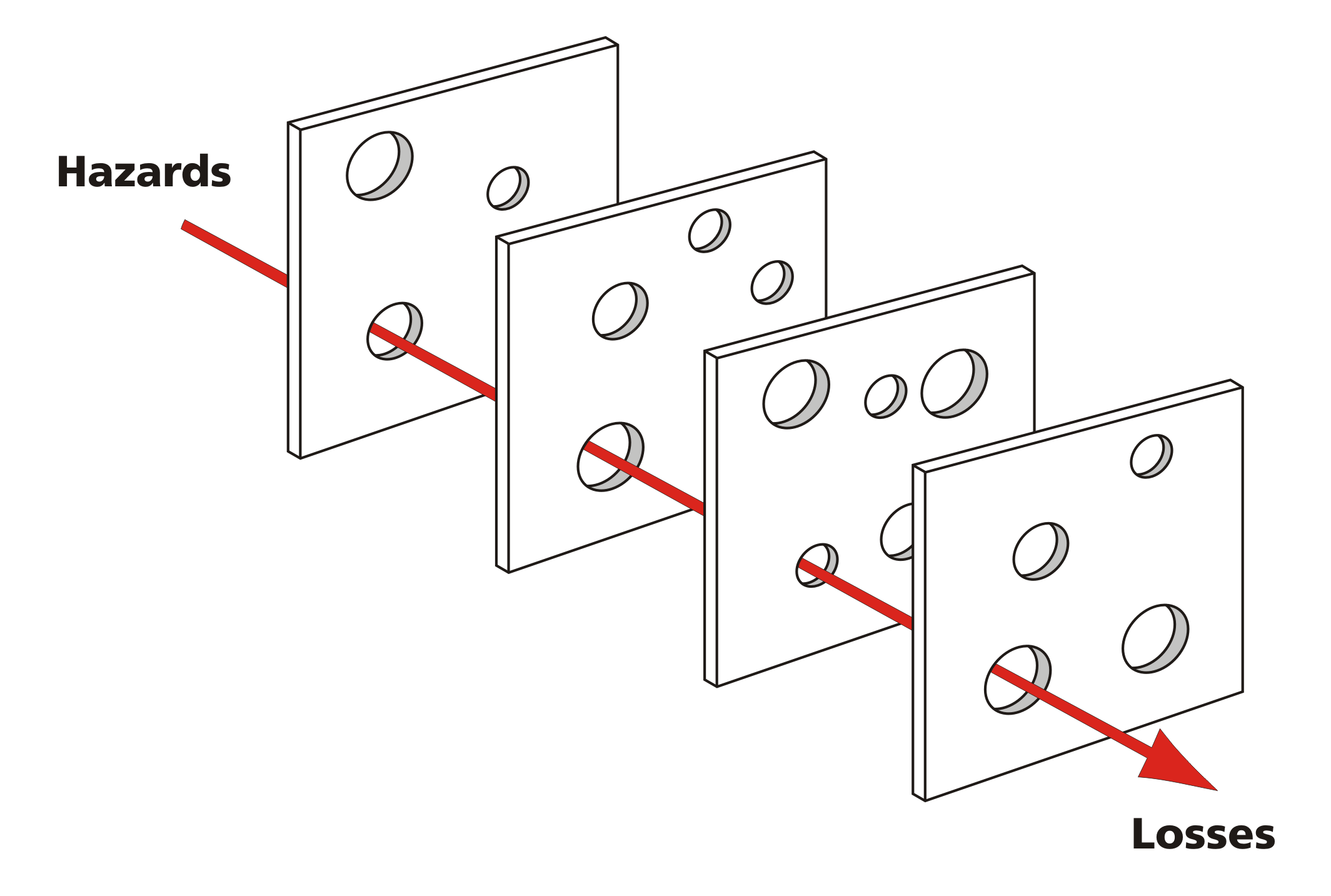 The Swiss Cheese Model for safety showing how several layers of accident prevention line up before an incident occurs. It can and does happen.