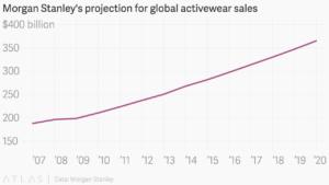 Global-Activewear-Sales-300x169.png