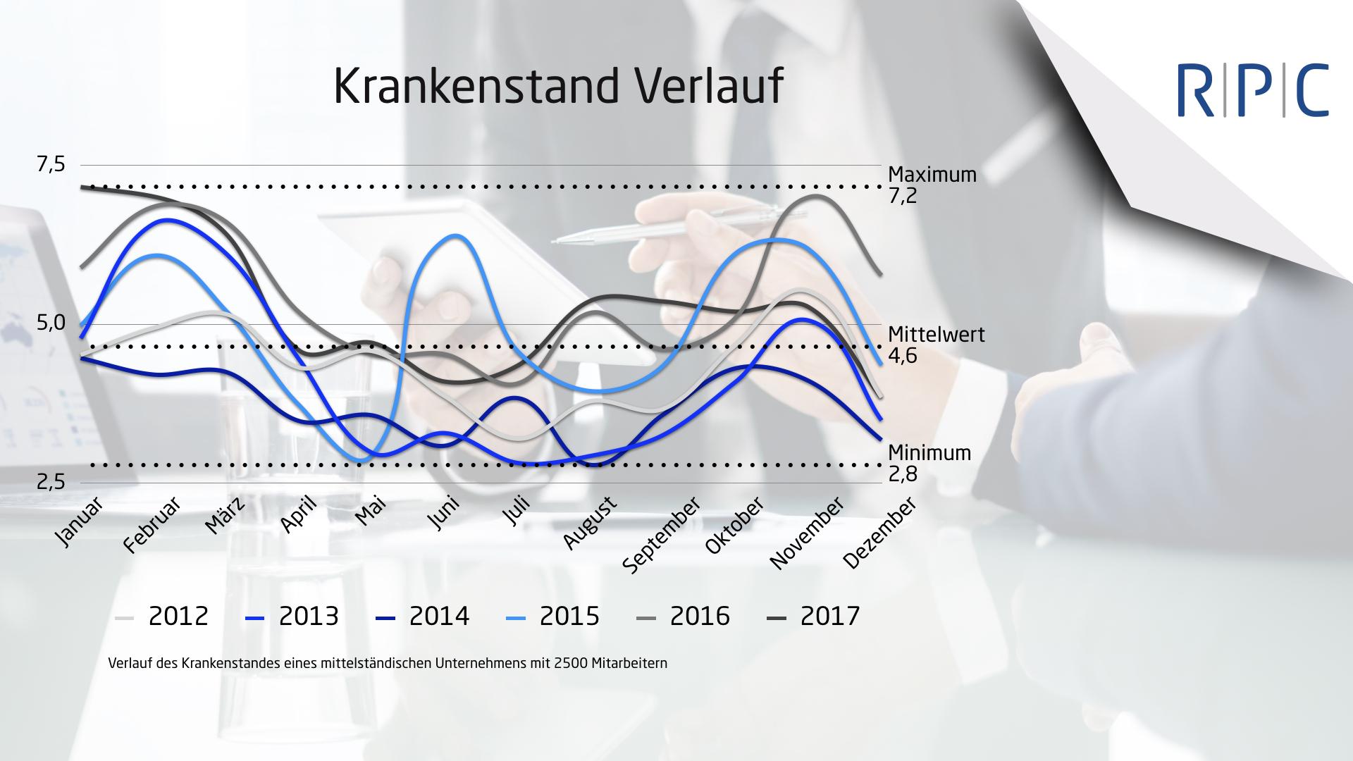 RPC Consulting GmbH Krankenstand Verlauf