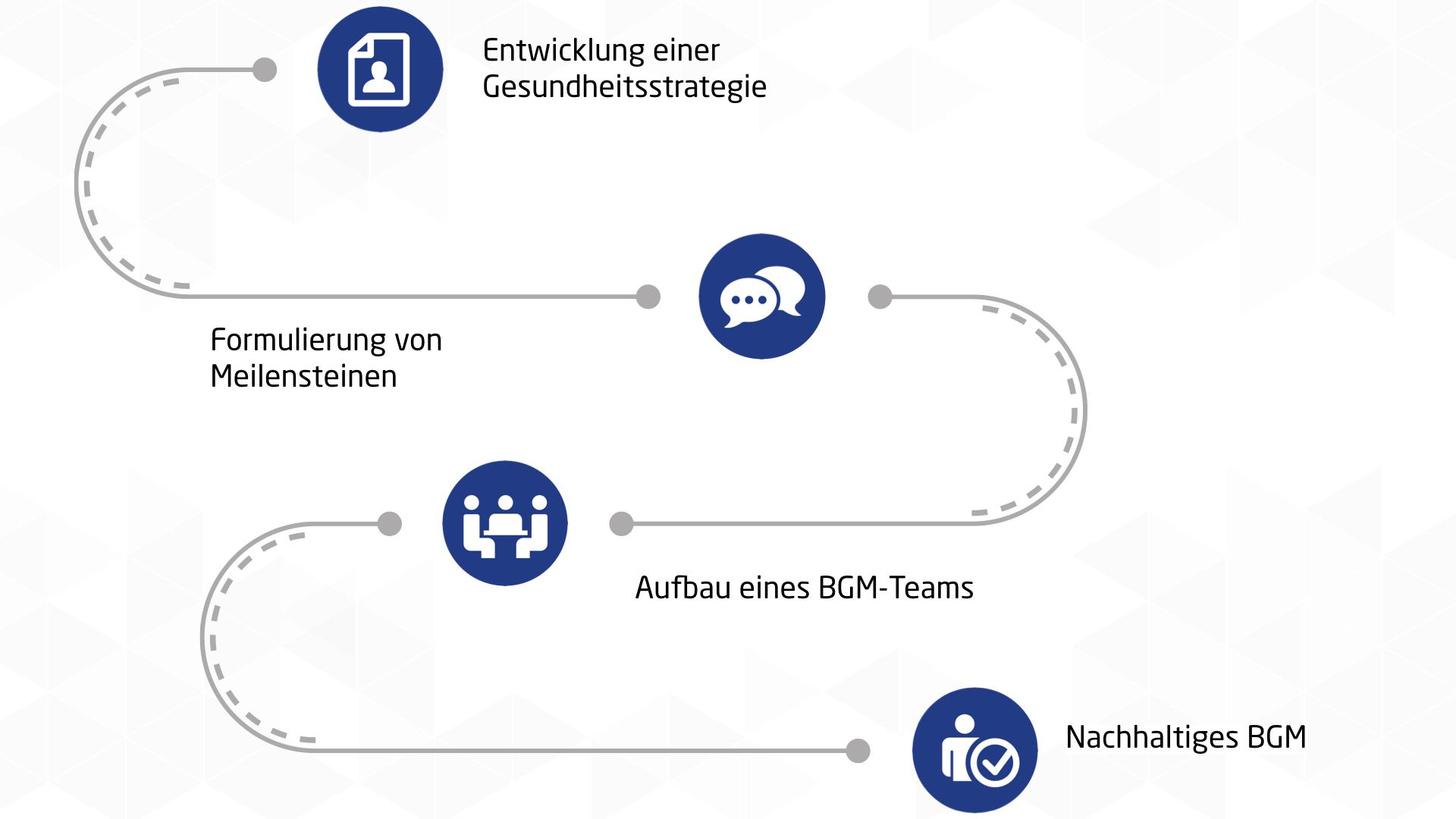 RPC Consulting GmbH Strategieshop Betriebliche Gesundheit