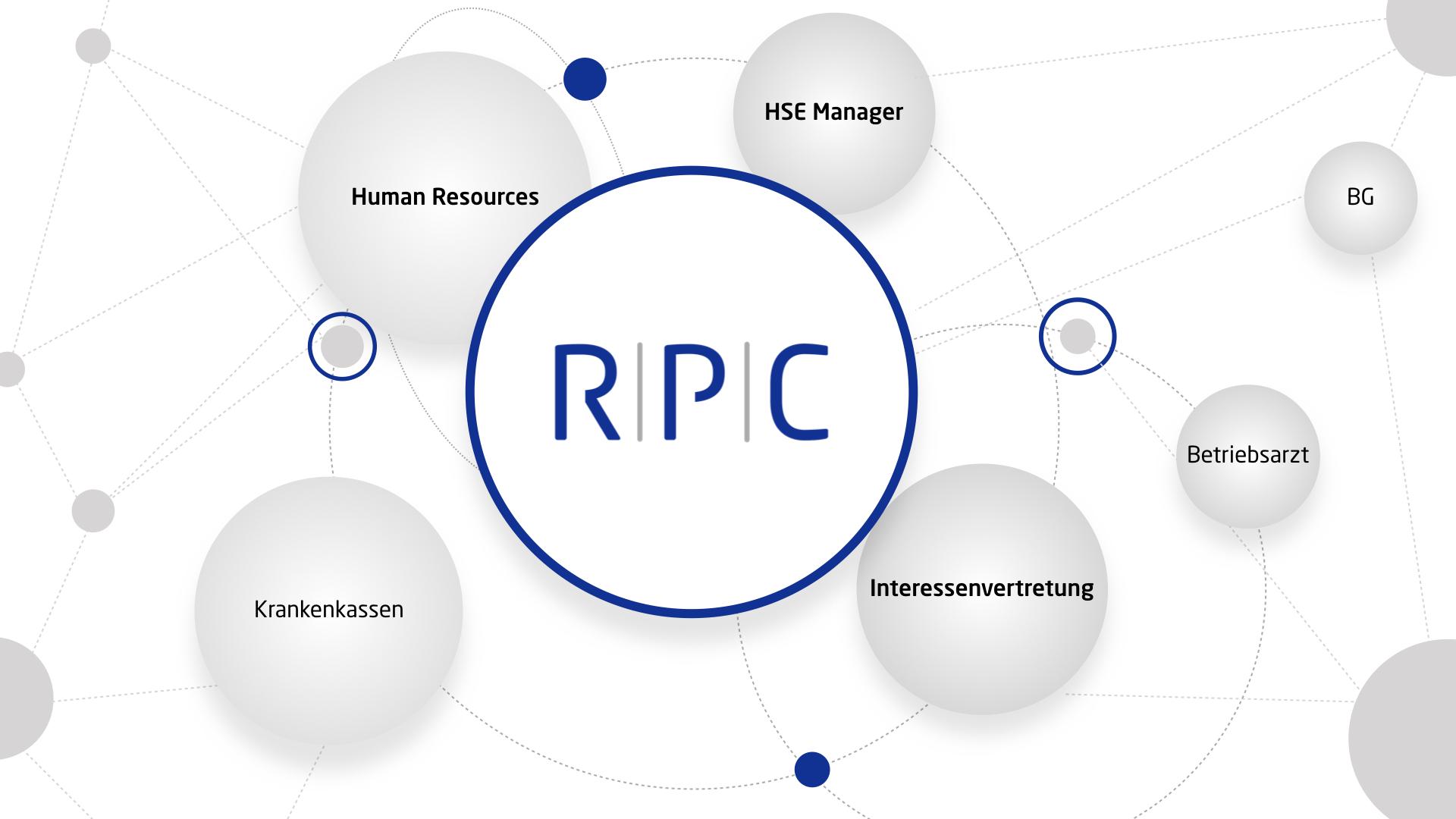 RPC Consulting GmbH Strategischer Gesundheitspartner für Unternehmen