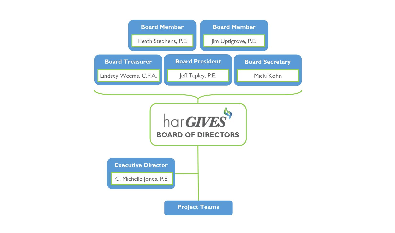har GIVES  organizational chart.