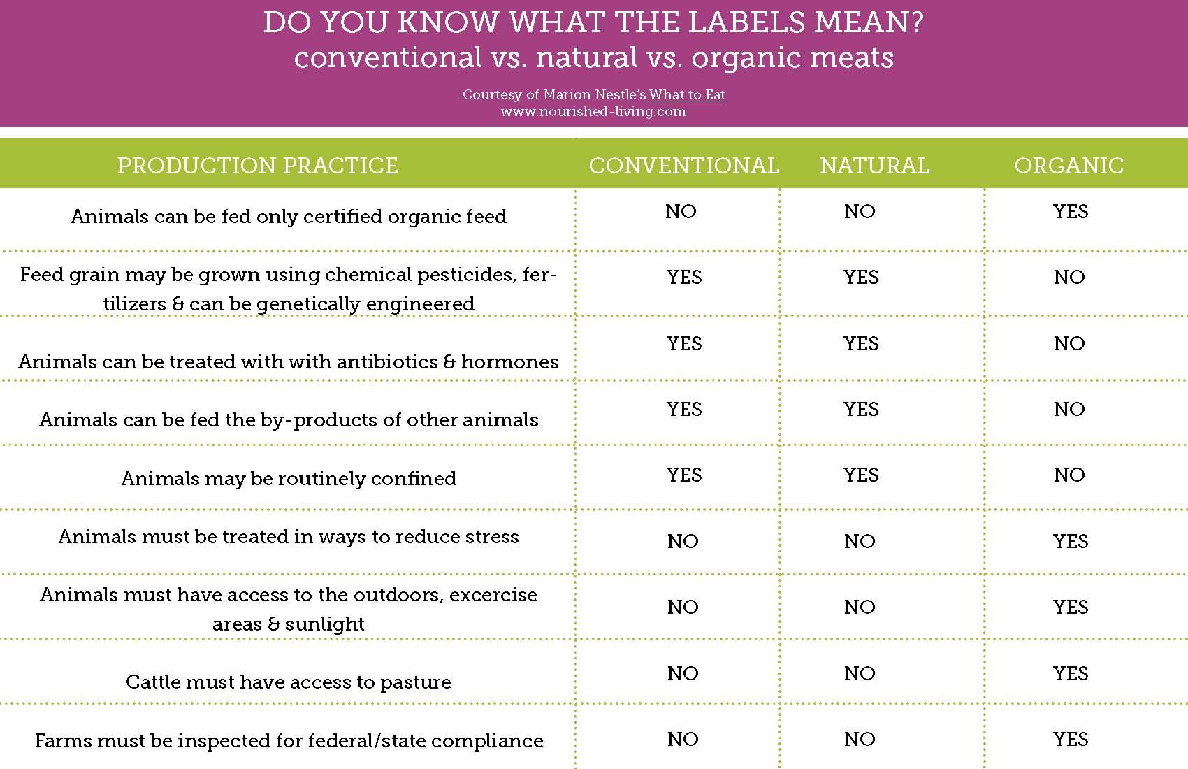 organic vs natural vs conventional meats
