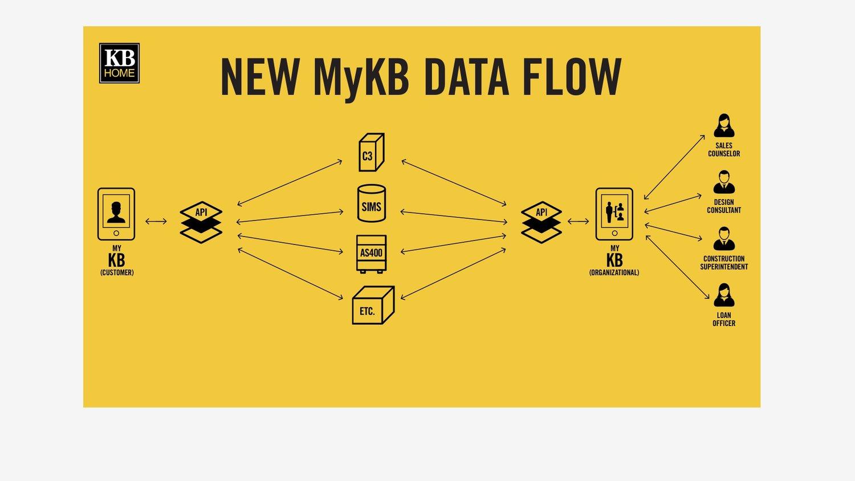 KB Home: MyKB Data Flow